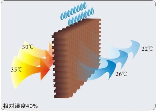 desert cooler working principle
